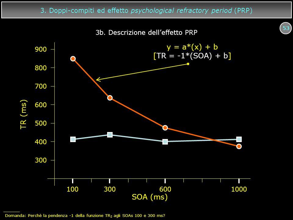 y = a*(x) + b [TR = -1*(SOA) + b] TR (ms) SOA (ms)